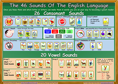 english sounds and spelling pdf